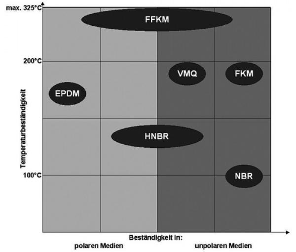 Temperaturbestaendigkeit von FFKM