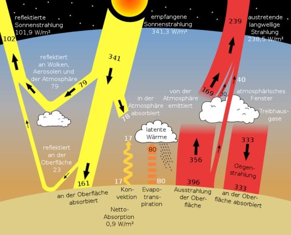 Strahlungshaushalt der Erde