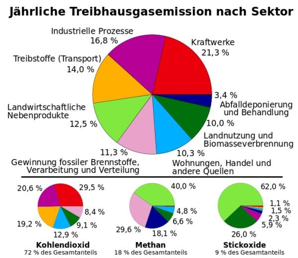 Treibhausgasemission