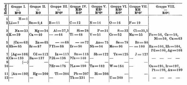 Periodensystem Mendelejews in Tabellenform