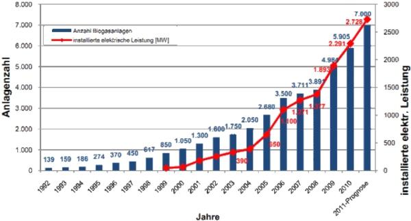Entwicklung und Leistung deutscher Biogasanlagen