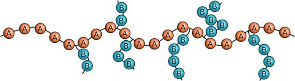 Schematische Darstellung eines Pfropfcopolymers mit Hauptkette aus dem Monomertyp A und Seitenketten des Monomertyps B