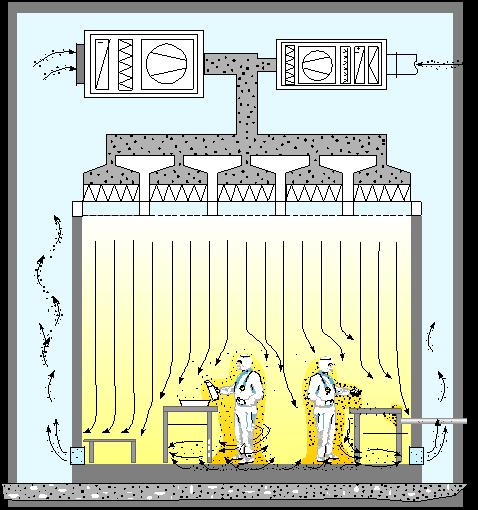 Stroemungsprinzip eines Reinraums im Laminar-Flow-Betrieb reinraeume