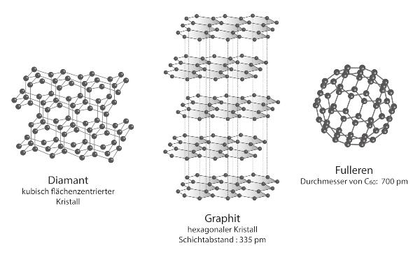 Strukturvergleich verschiedener Kohlenstoff-Modifikationen Fullerene